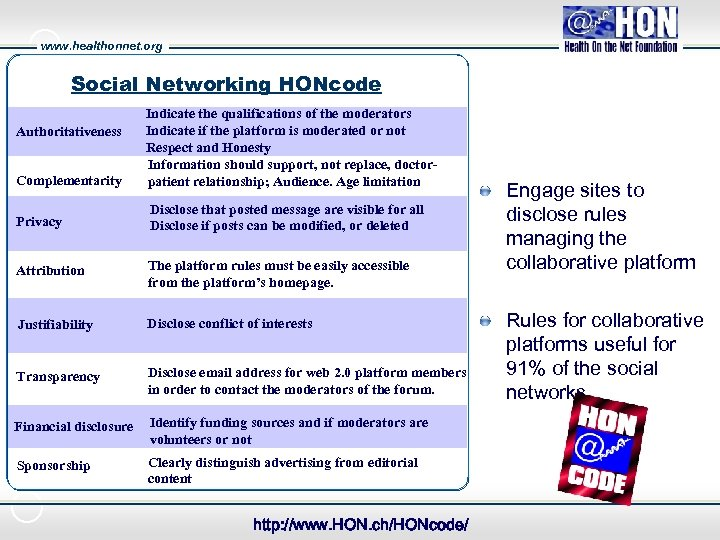 www. healthonnet. org Social Networking HONcode Complementarity Indicate the qualifications of the moderators Indicate