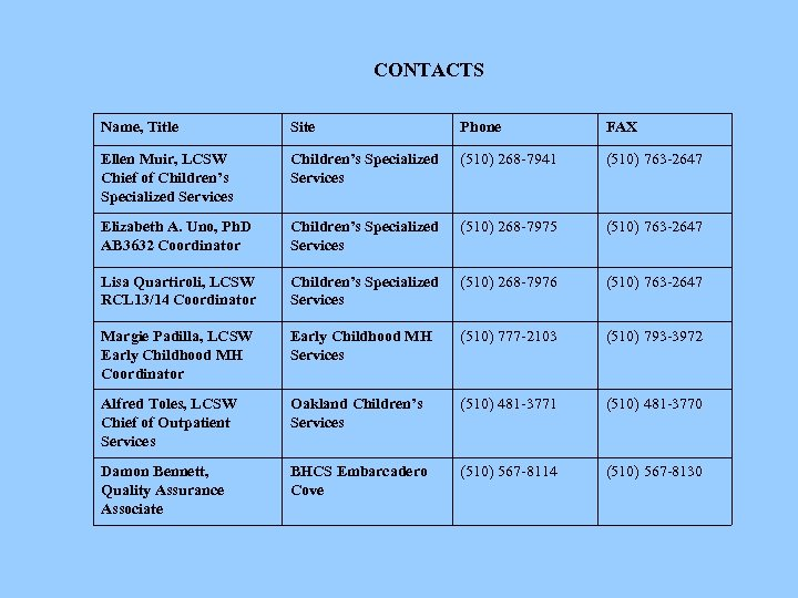 CONTACTS Name, Title Site Phone FAX Ellen Muir, LCSW Chief of Children's Specialized Services