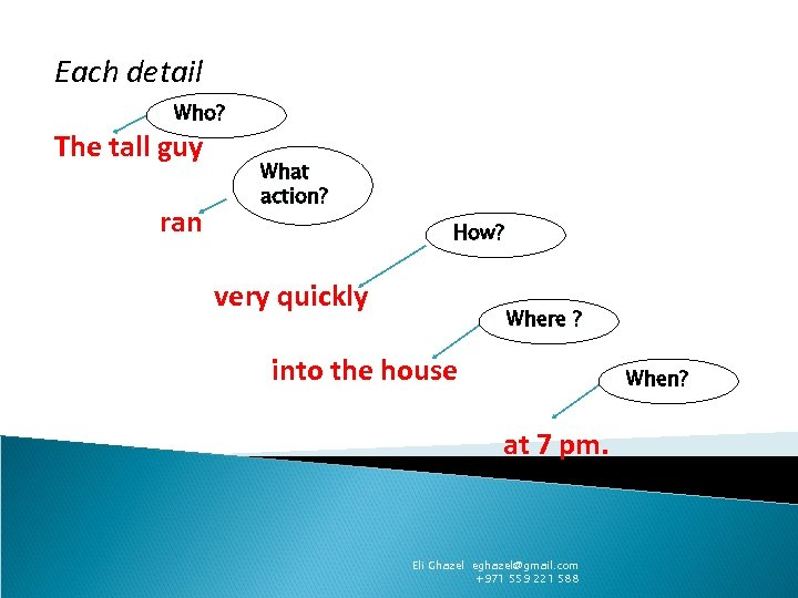 Each detail Who? The tall guy ran What action? How? very quickly Where ?