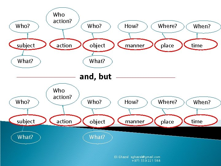 Who? subject Who action? action What? Who? object How? Where? manner place When? time