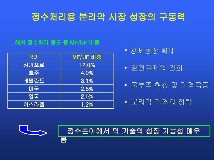 정수처리용 분리막 시장 성장의 구동력 해외 정수처리 용도 중 MF/UF 비중 • 경제성장 확대