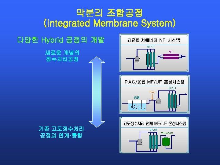 막분리 조합공정 (Integrated Membrane System) 다양한 Hybrid 공정의 개발 새로운 개념의 정수처리공정 기존 고도정수처리