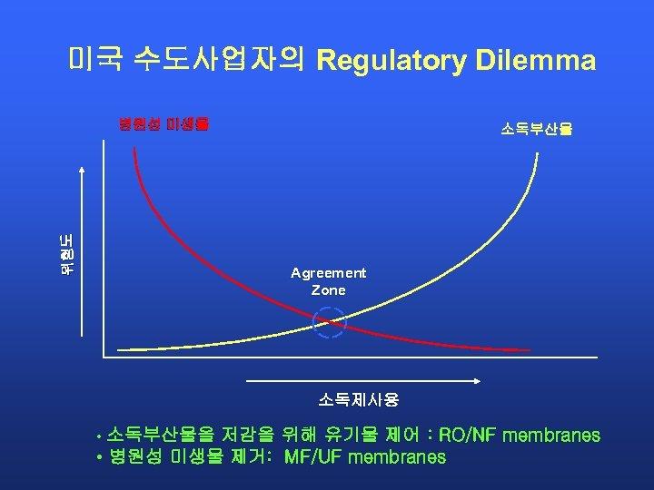 미국 수도사업자의 Regulatory Dilemma 위험 도 병원성 미생물 소독부산물 Agreement Zone 소독제사용 • 소독부산물을