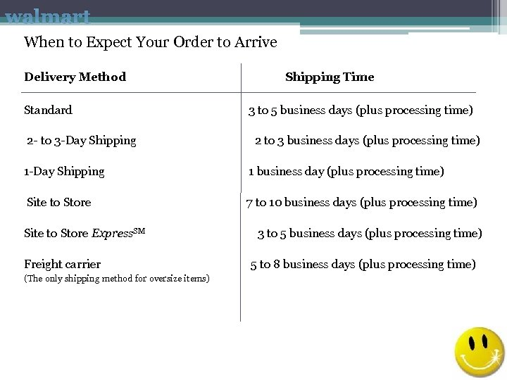 walmart When to Expect Your Order to Arrive Delivery Method Shipping Time Standard 3