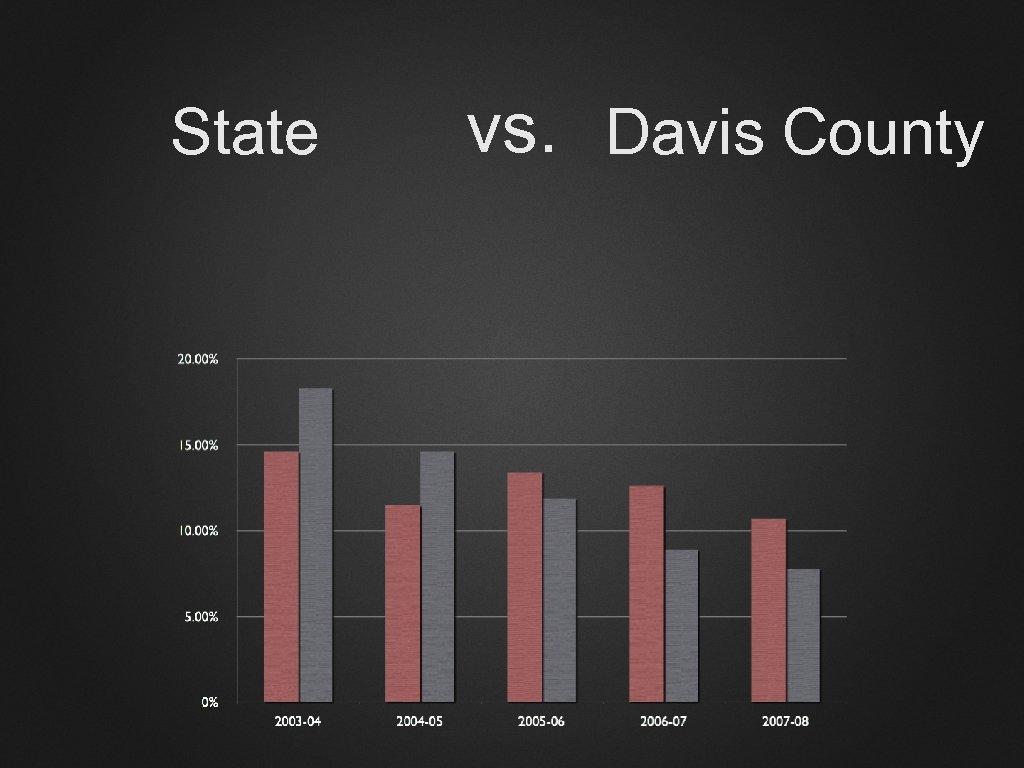 State vs. Davis County