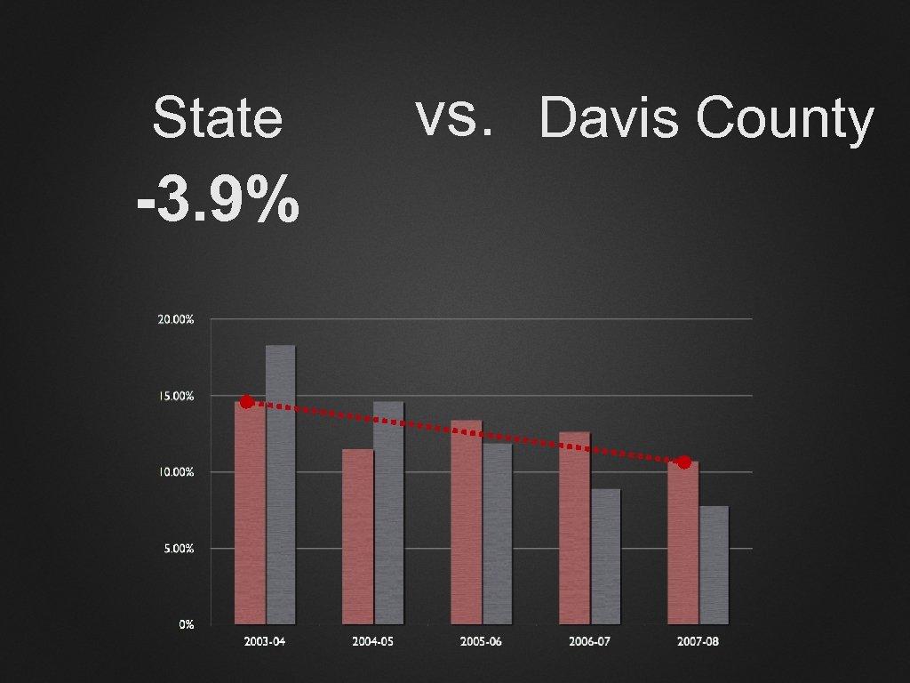 State -3. 9% vs. Davis County