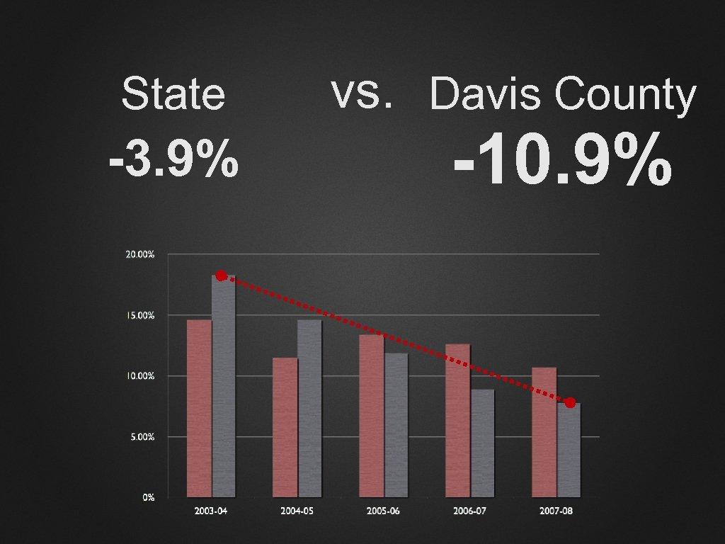 State -3. 9% vs. Davis County -10. 9%