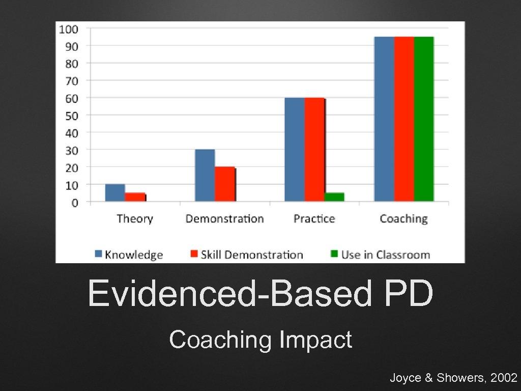 Evidenced-Based PD Coaching Impact Joyce & Showers, 2002