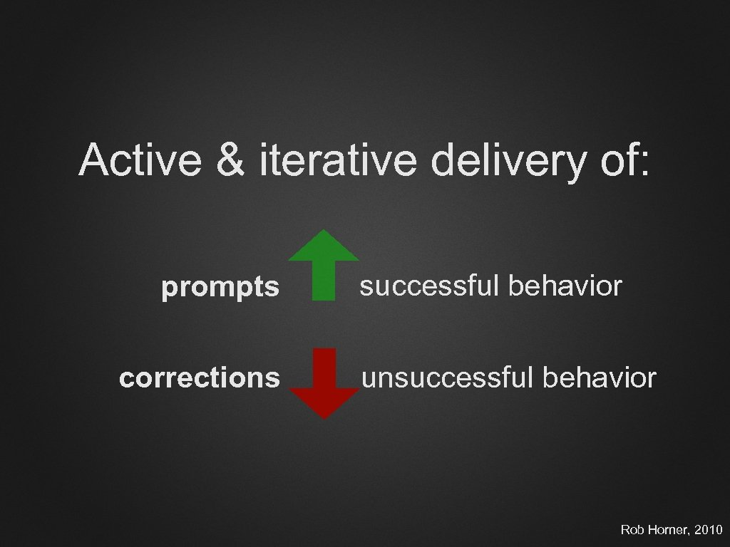 Active & iterative delivery of: prompts corrections successful behavior unsuccessful behavior Rob Horner, 2010
