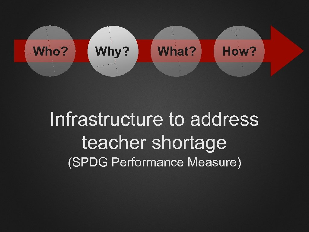 Who? Why? What? How? Infrastructure to address teacher shortage (SPDG Performance Measure)