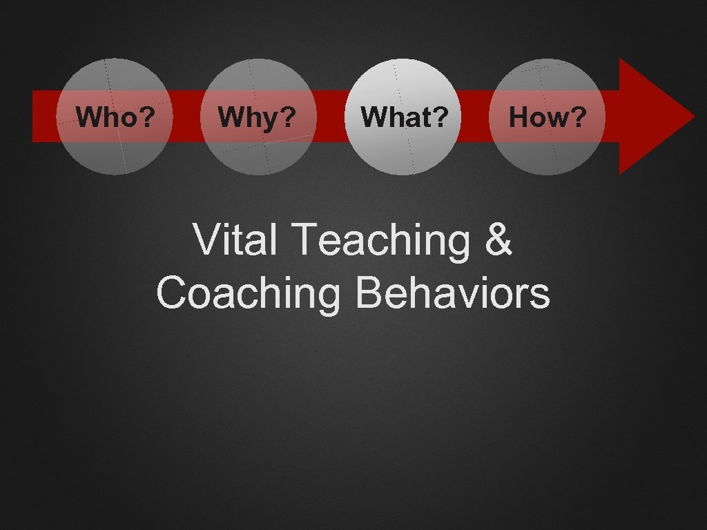 Who? Why? What? How? Vital Teaching & Coaching Behaviors