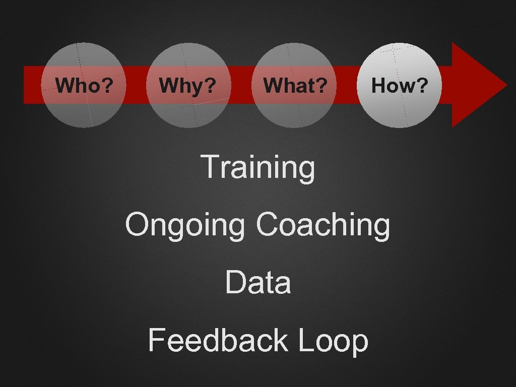 Who? Why? What? How? Training Ongoing Coaching Data Feedback Loop