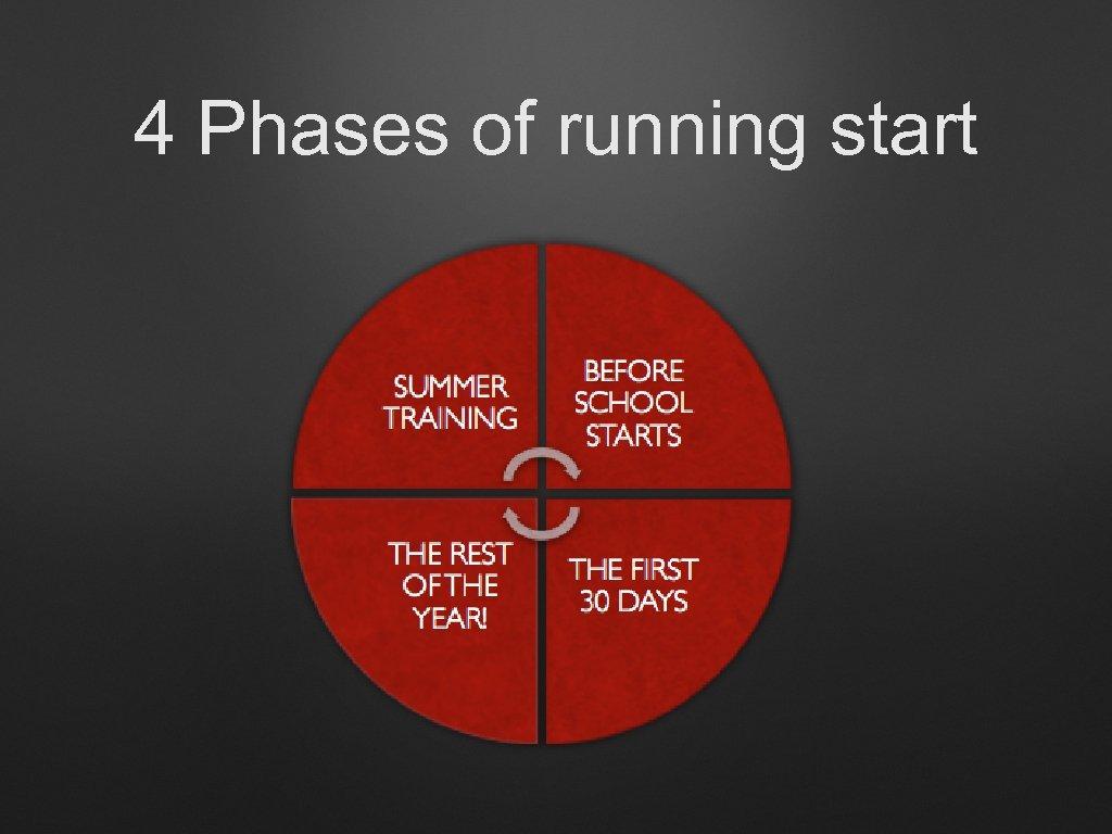 4 Phases of running start