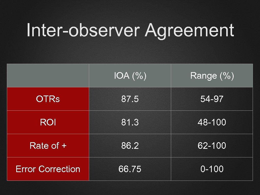 Inter-observer Agreement IOA (%) Range (%) OTRs 87. 5 54 -97 ROI 81. 3