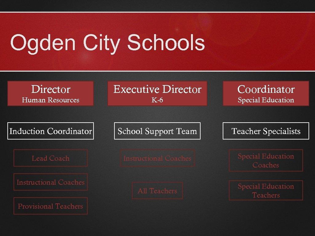 Ogden City Schools Director Executive Director Coordinator Induction Coordinator School Support Team Teacher Specialists