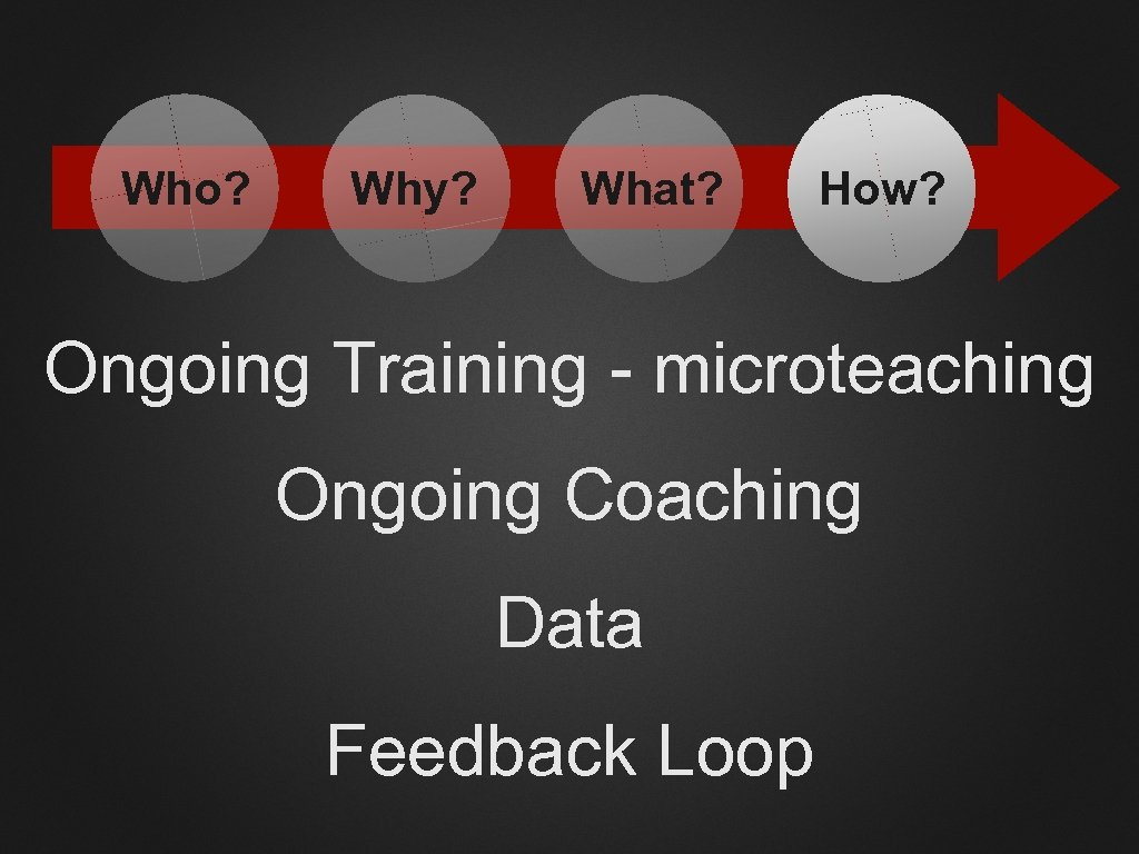 Who? Why? What? How? Ongoing Training - microteaching Ongoing Coaching Data Feedback Loop