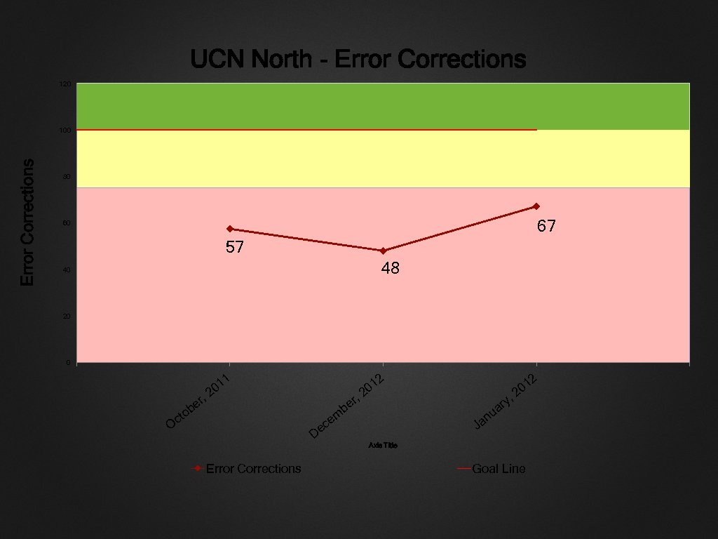 UCN North - Error Corrections 120 Error Corrections 100 80 67 60 57 48