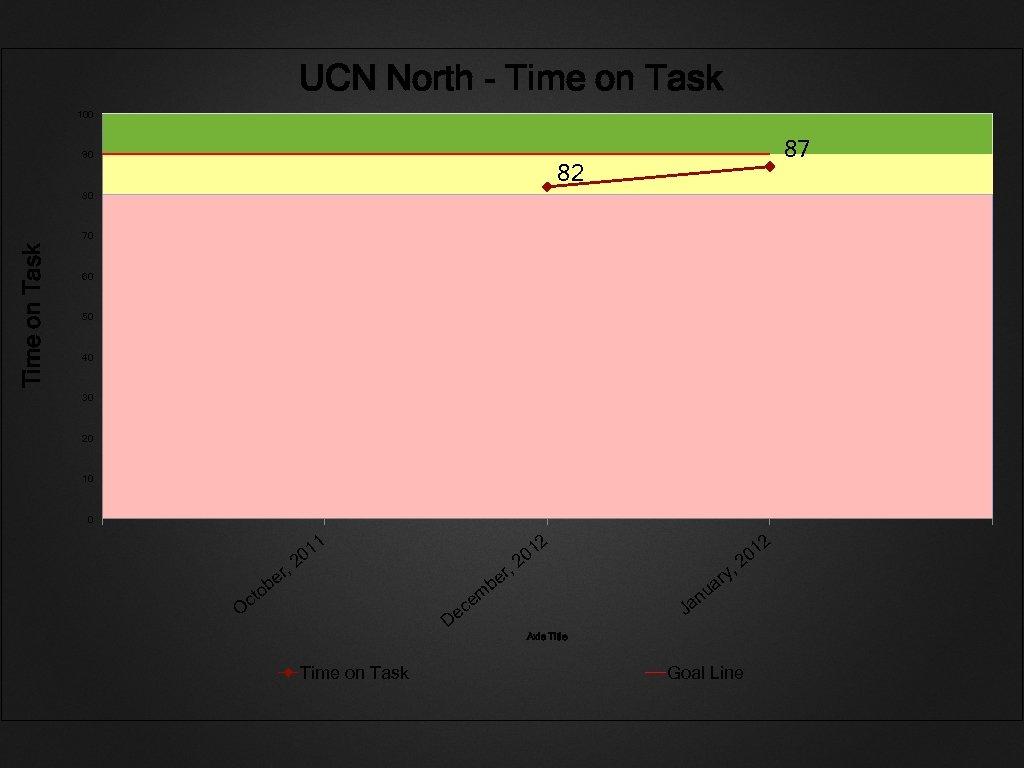 UCN North - Time on Task 100 90 87 82 80 Time on Task