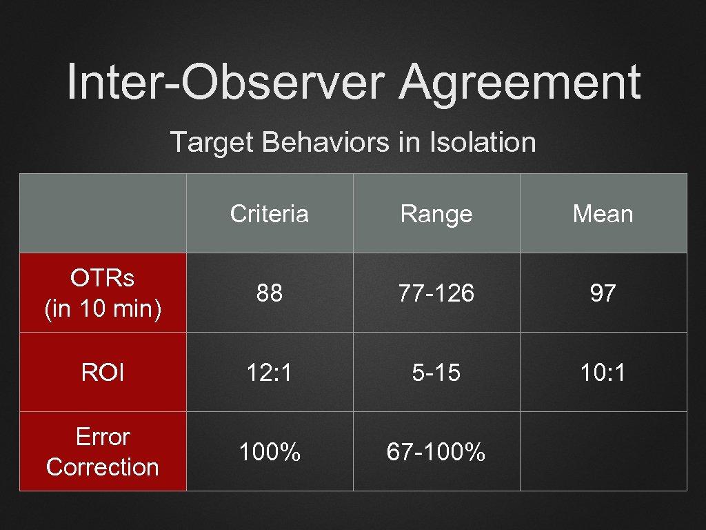Inter-Observer Agreement Target Behaviors in Isolation Criteria Range Mean OTRs (in 10 min) 88