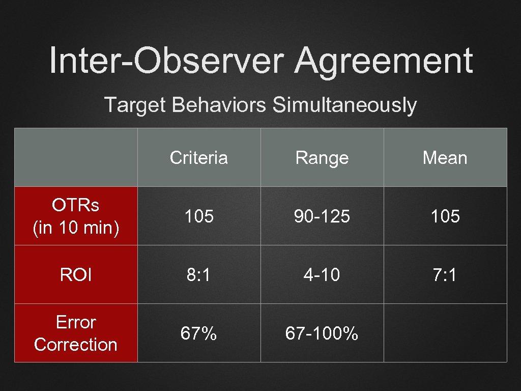 Inter-Observer Agreement Target Behaviors Simultaneously Criteria Range Mean OTRs (in 10 min) 105 90