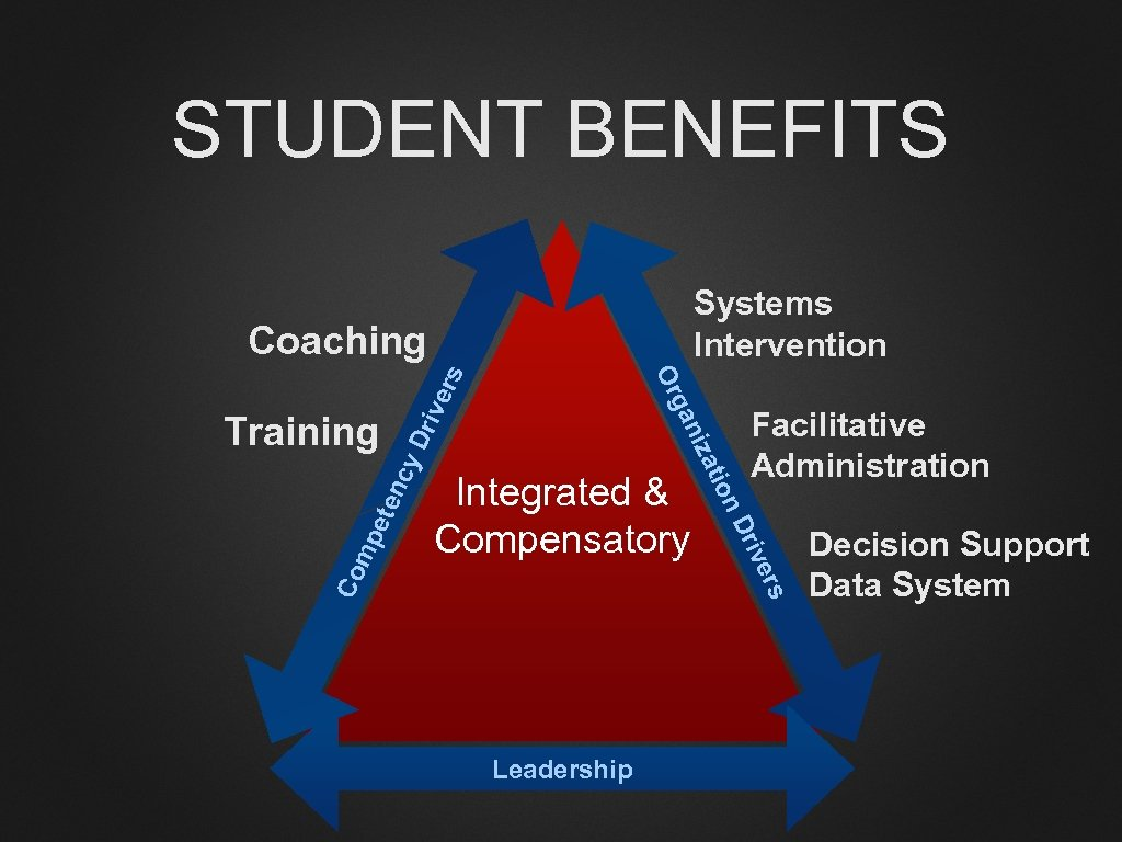 STUDENT BENEFITS Systems Intervention y. D ete nc Facilitative Administration ers riv n. D