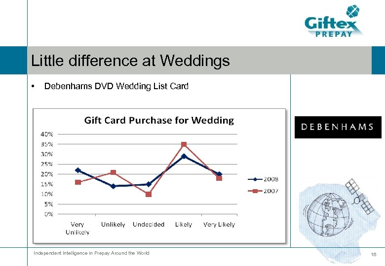 Little difference at Weddings • Debenhams DVD Wedding List Card Independent Intelligence in Prepay