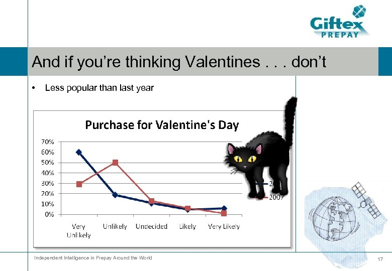 And if you're thinking Valentines. . . don't • Less popular than last year