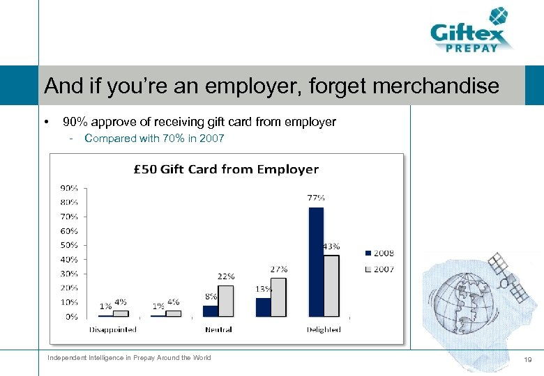 And if you're an employer, forget merchandise • 90% approve of receiving gift card