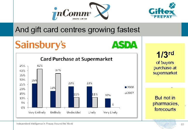 And gift card centres growing fastest 1/3 rd of buyers purchase at supermarket But