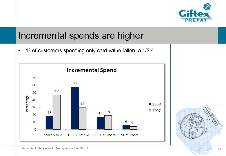 Incremental spends are higher • % of customers spending only card value fallen to