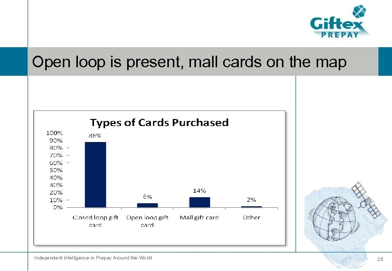 Open loop is present, mall cards on the map Independent Intelligence in Prepay Around