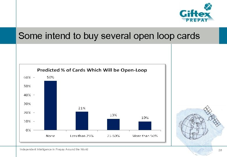 Some intend to buy several open loop cards Independent Intelligence in Prepay Around the