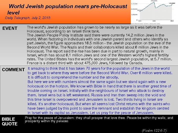 World Jewish population nears pre-Holocaust level Daily Telegraph, July 2, 2015 EVENT COMMENT BIBLE