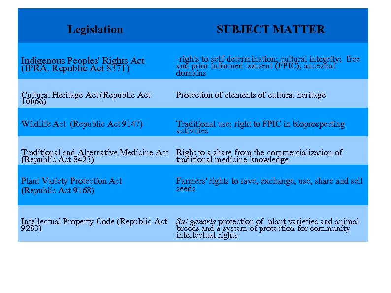 Legislation SUBJECT MATTER Describe the main attributes of the product -rights to self-determination;