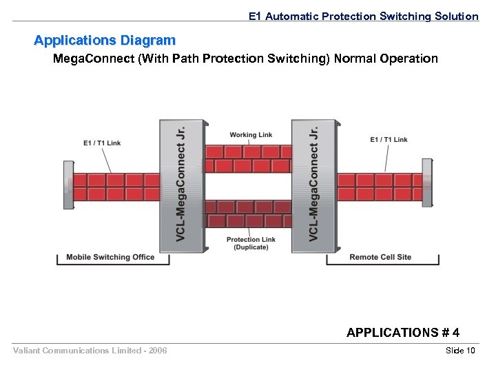 E 1 Automatic Protection Switching Solution Applications Diagram Mega. Connect (With Path Protection Switching)