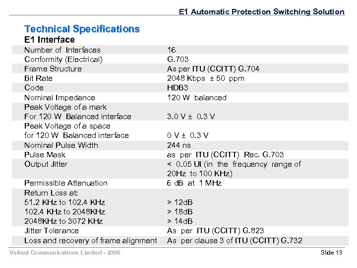 E 1 Automatic Protection Switching Solution Technical Specifications E 1 Interface Number of Interfaces