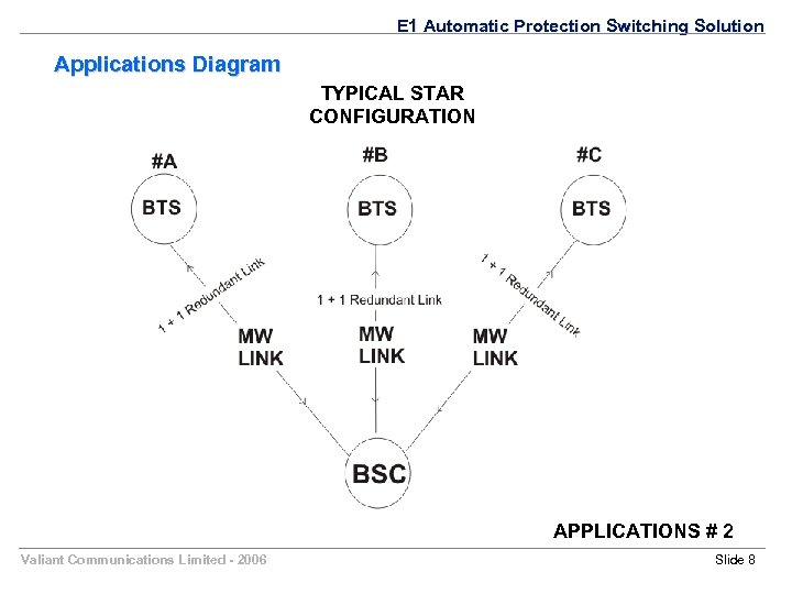 E 1 Automatic Protection Switching Solution Applications Diagram TYPICAL STAR CONFIGURATION APPLICATIONS # 2