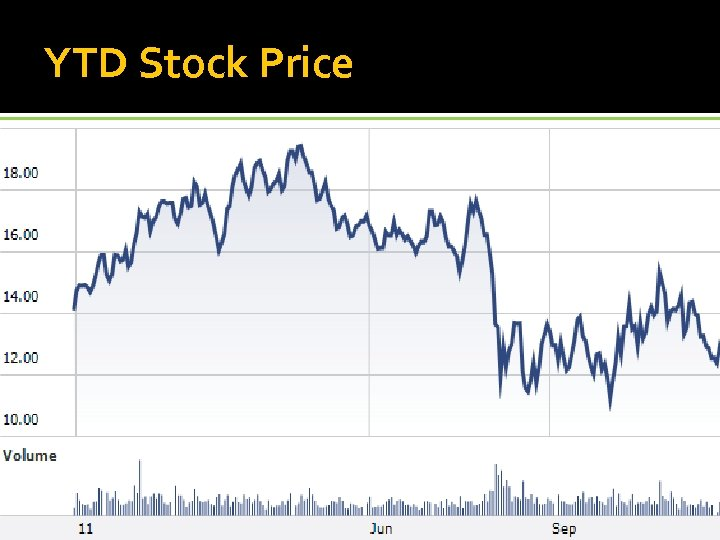 YTD Stock Price