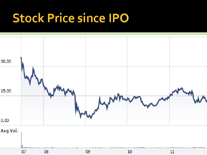 Stock Price since IPO