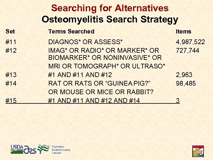 Searching for Alternatives Osteomyelitis Search Strategy Set Terms Searched Items #11 #12 DIAGNOS* OR