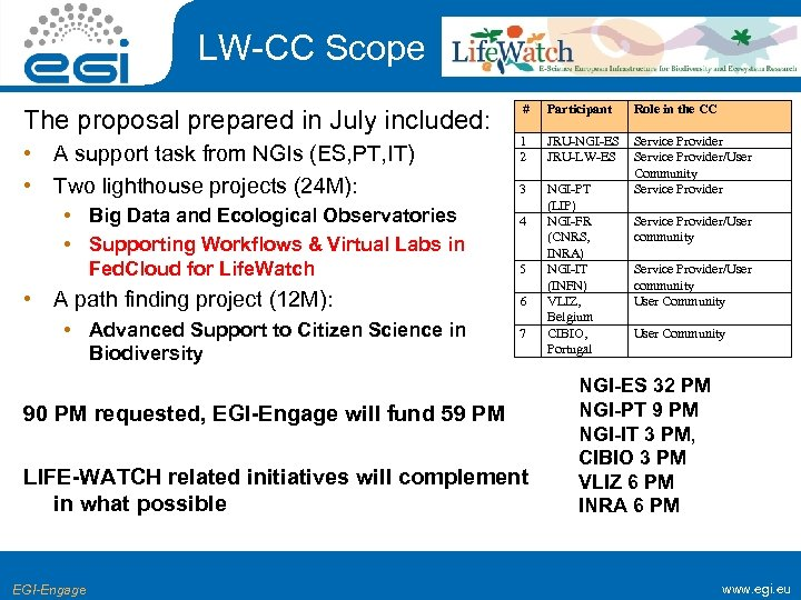 LW-CC Scope The proposal prepared in July included: • A support task from NGIs
