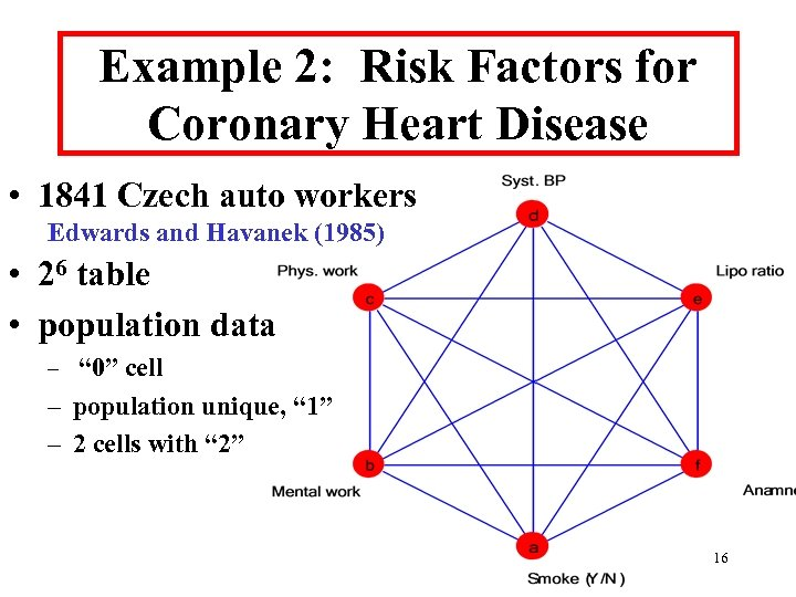 Example 2: Risk Factors for Coronary Heart Disease • 1841 Czech auto workers Edwards