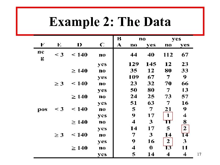 Example 2: The Data 17