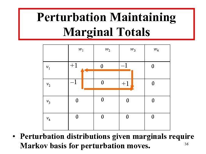 Perturbation Maintaining Marginal Totals w 1 w 2 w 3 w 4 v 1
