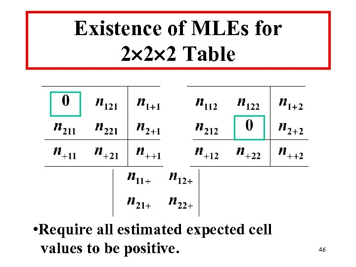 Existence of MLEs for 2 2 2 Table • Require all estimated expected cell
