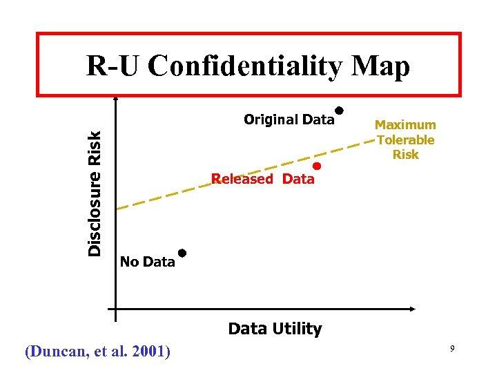 R-U Confidentiality Map Disclosure Risk Original Data Maximum Tolerable Risk Released Data No Data