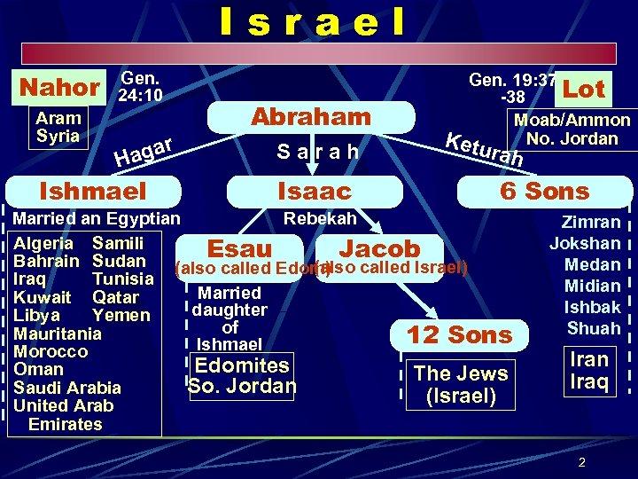 Israel Nahor Aram Syria Gen. 24: 10 r aga H Ishmael Abraham Sarah Isaac