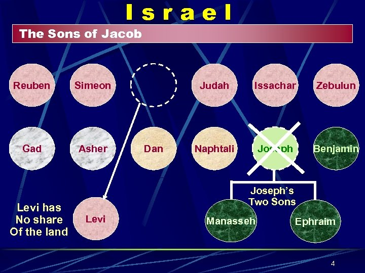 Israel The Sons of Jacob Reuben Simeon Gad Asher Levi has No share Of