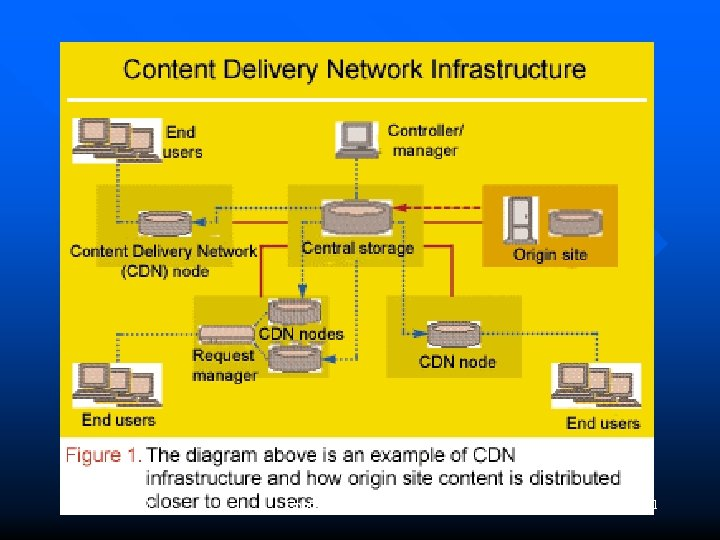 March 14, 2002 Content Delivery Services 11