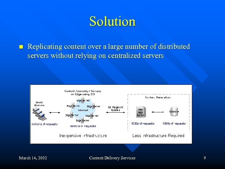 Solution n Replicating content over a large number of distributed servers without relying on
